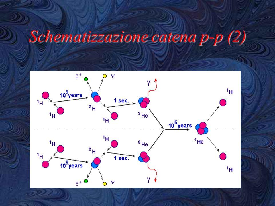 Schematizzazione catena p-p (2)
