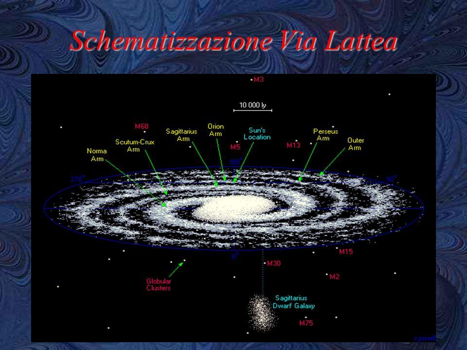 Schematizzazione Via Lattea