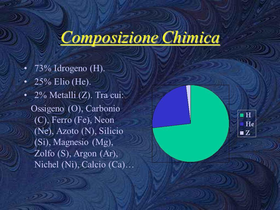 Composizione Chimica 73% Idrogeno (H). 25% Elio (He).