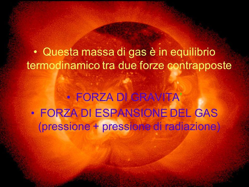 FORZA DI ESPANSIONE DEL GAS (pressione + pressione di radiazione)
