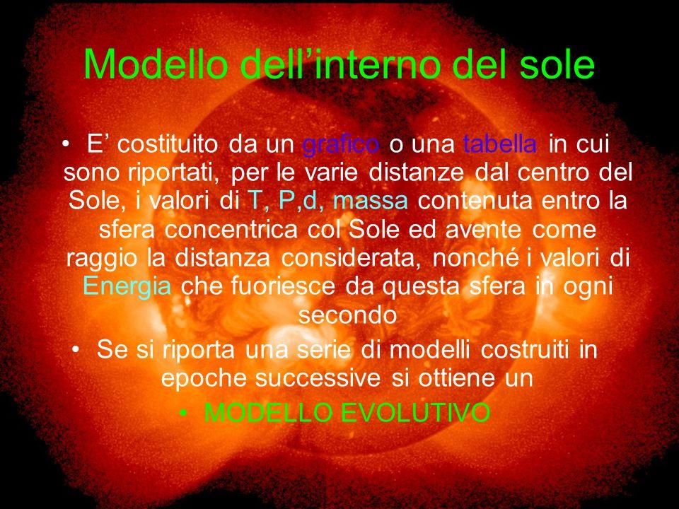 Modello dell'interno del sole