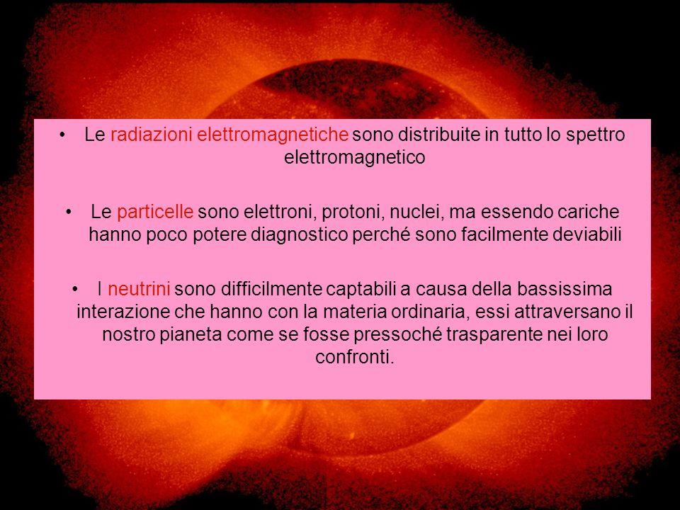 Le radiazioni elettromagnetiche sono distribuite in tutto lo spettro elettromagnetico