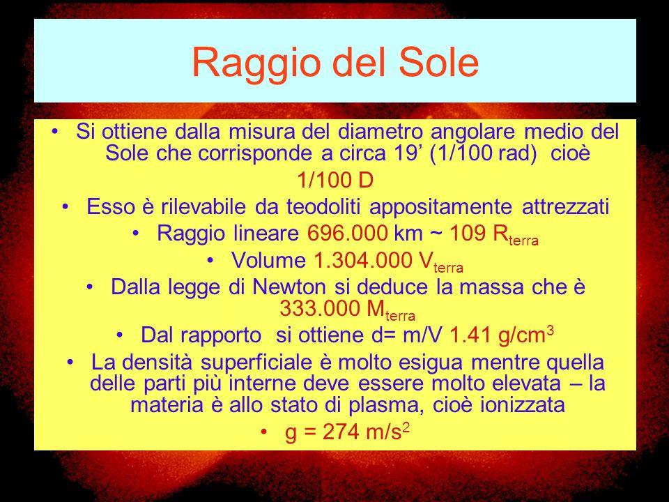 Raggio del Sole Si ottiene dalla misura del diametro angolare medio del Sole che corrisponde a circa 19' (1/100 rad) cioè.