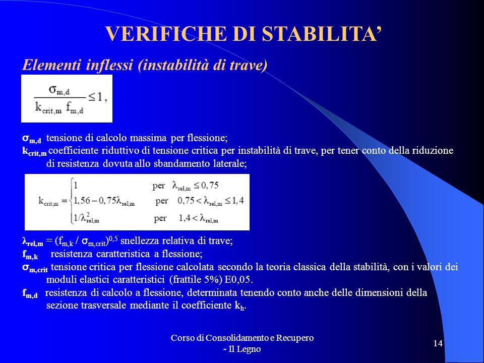 VERIFICHE DI STABILITA'