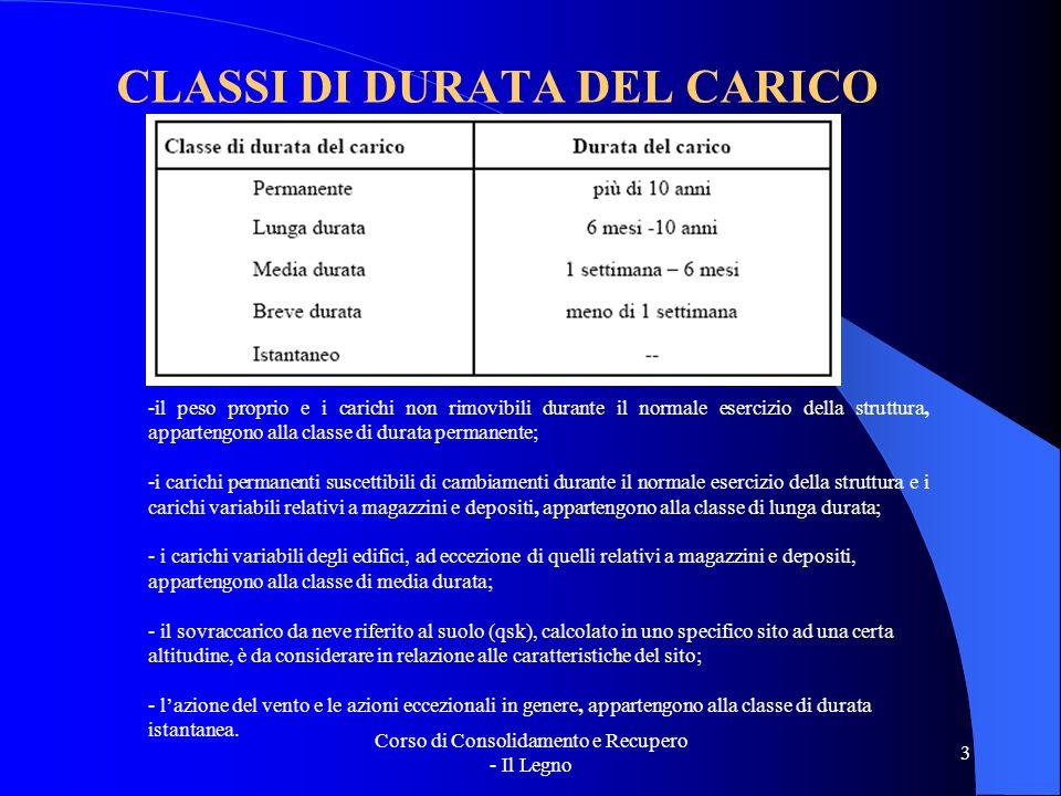 CLASSI DI DURATA DEL CARICO