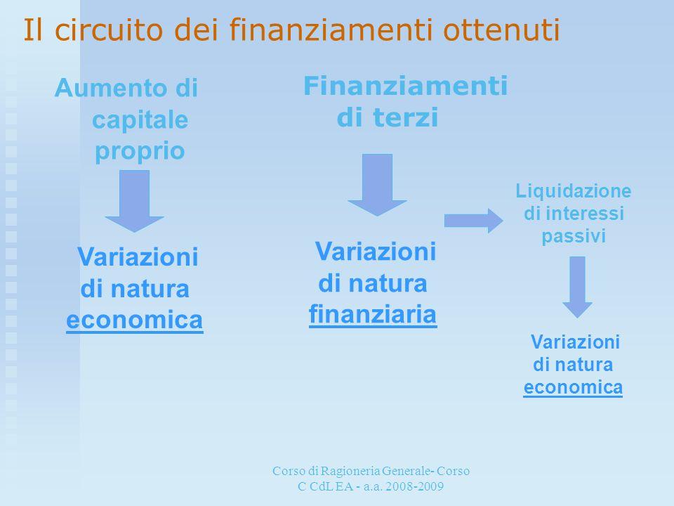 Aumento di capitale proprio Liquidazione di interessi passivi