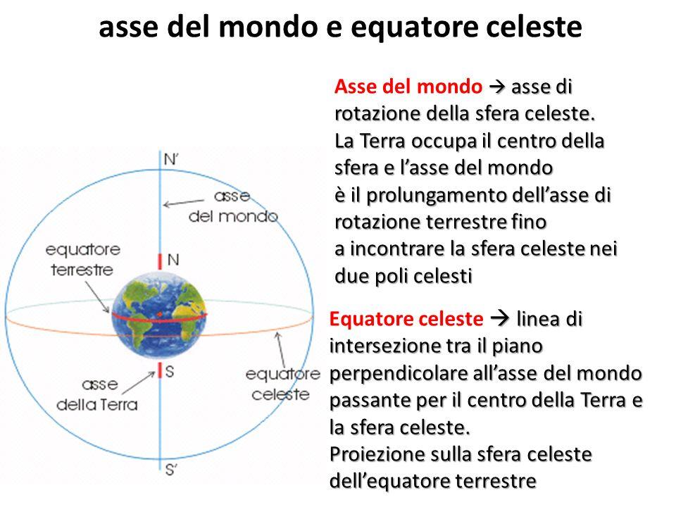 asse del mondo e equatore celeste