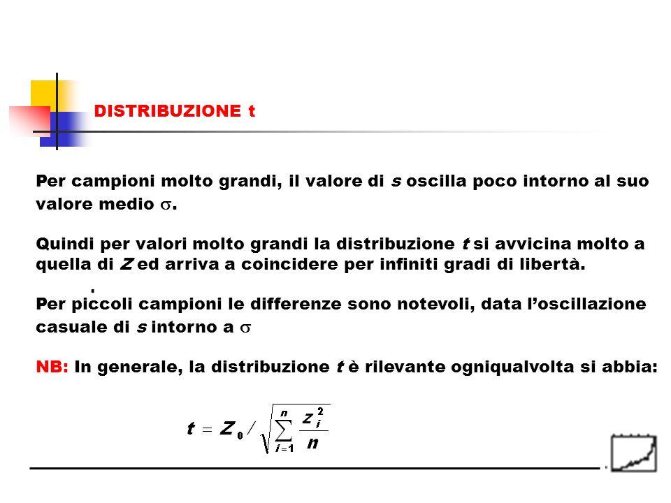 DISTRIBUZIONE t Per campioni molto grandi, il valore di s oscilla poco intorno al suo. valore medio .