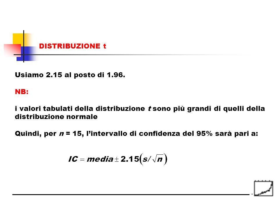 DISTRIBUZIONE t Usiamo 2.15 al posto di 1.96. NB: i valori tabulati della distribuzione t sono più grandi di quelli della distribuzione normale.