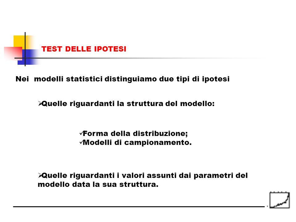 TEST DELLE IPOTESI Nei modelli statistici distinguiamo due tipi di ipotesi. Quelle riguardanti la struttura del modello:
