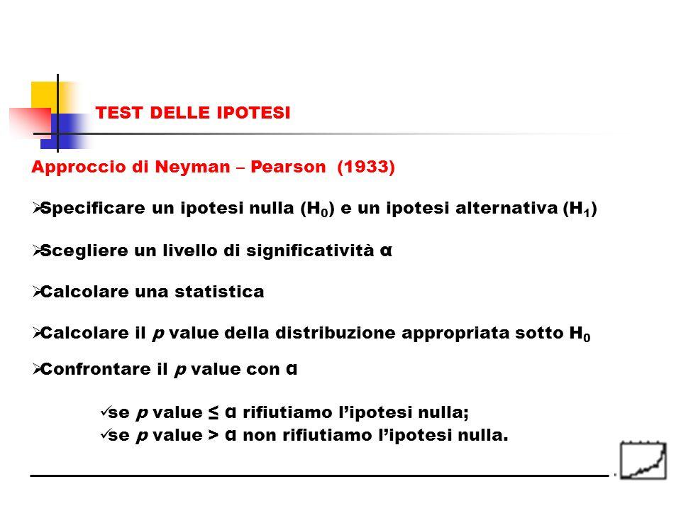 TEST DELLE IPOTESI Approccio di Neyman – Pearson (1933) Specificare un ipotesi nulla (H0) e un ipotesi alternativa (H1)