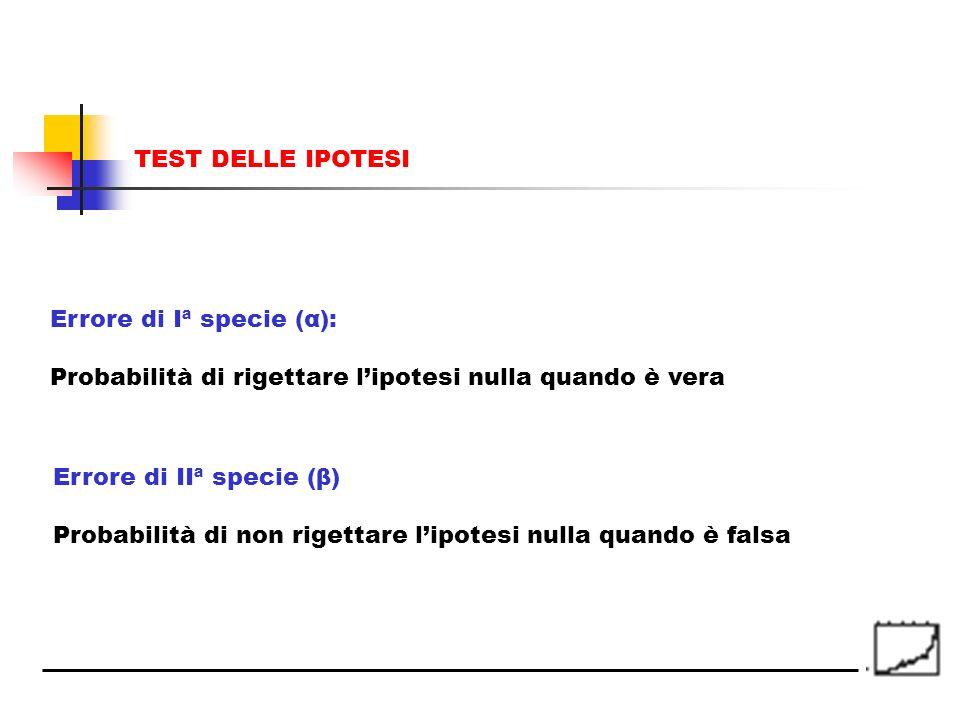 TEST DELLE IPOTESI Errore di Iª specie (α): Probabilità di rigettare l'ipotesi nulla quando è vera.