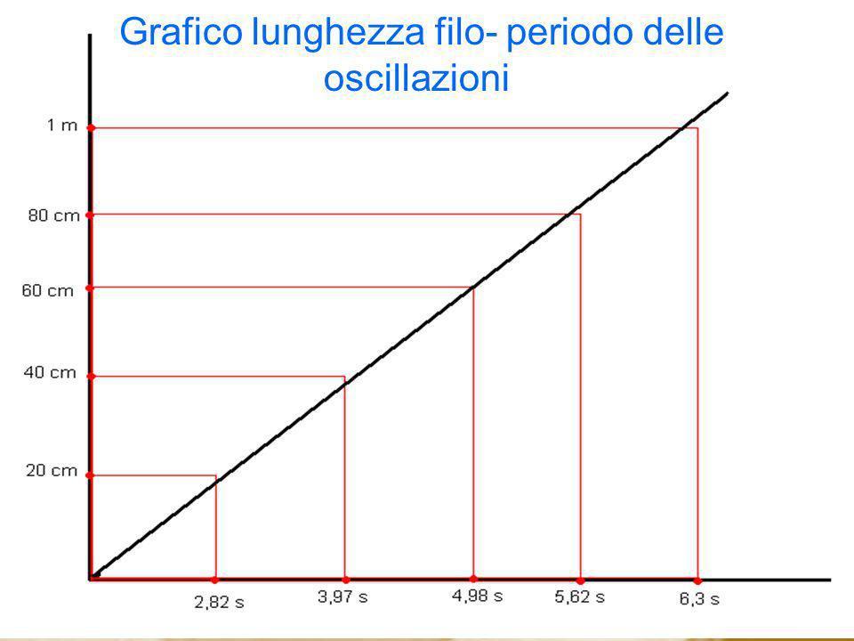 Grafico lunghezza filo- periodo delle oscillazioni
