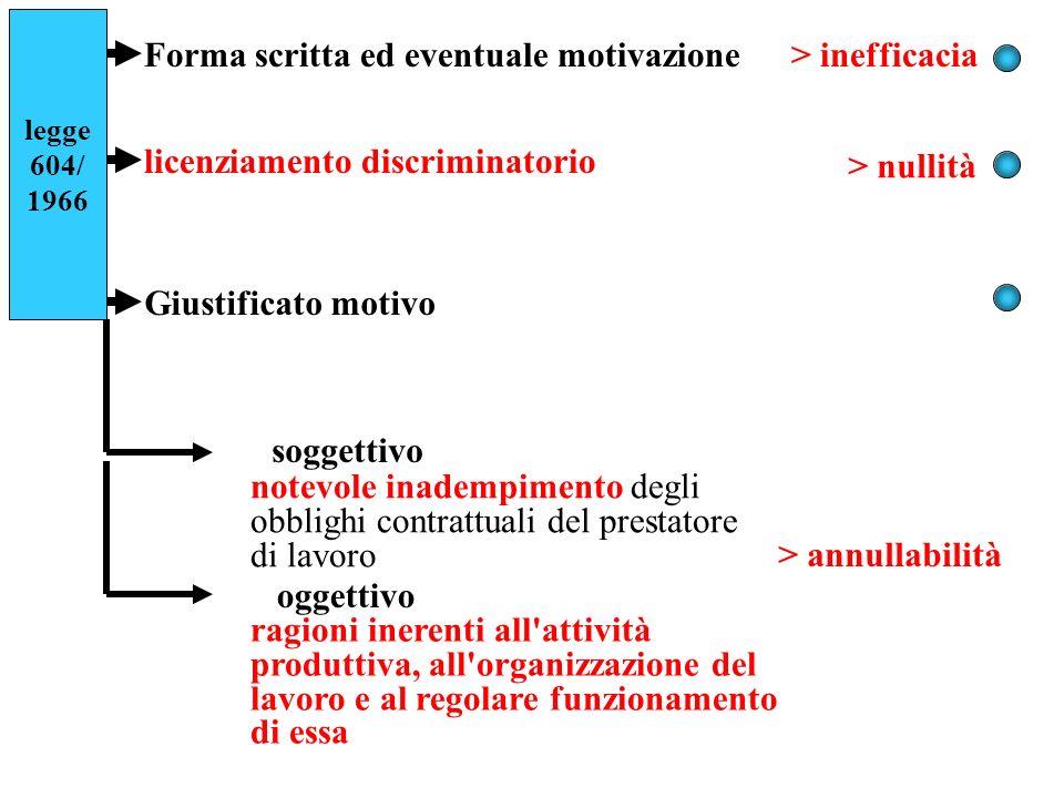 Forma scritta ed eventuale motivazione > inefficacia