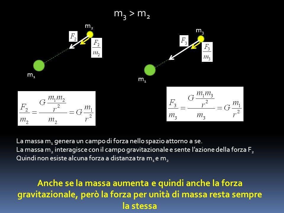 m3 > m2m1. m2. m1. m3. La massa m1 genera un campo di forza nello spazio attorno a se.