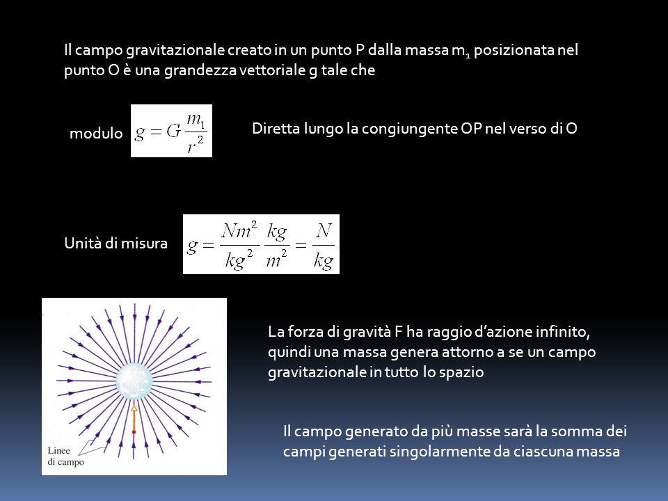 Il campo gravitazionale creato in un punto P dalla massa m1 posizionata nel punto O è una grandezza vettoriale g tale che