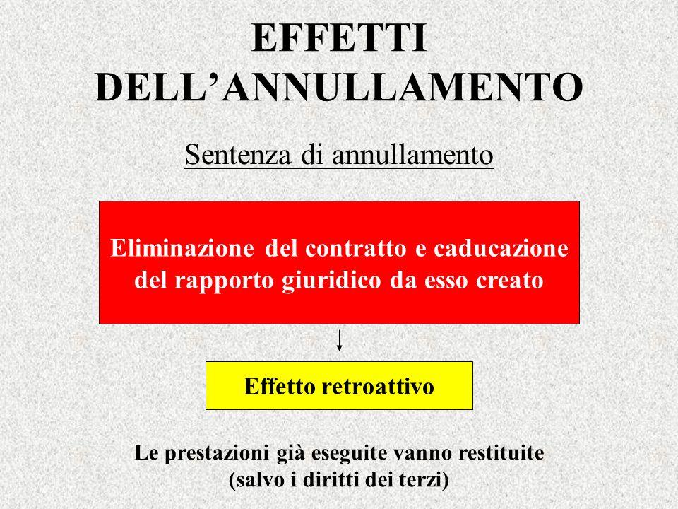 EFFETTI DELL'ANNULLAMENTO