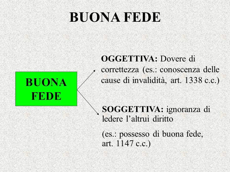 BUONA FEDE OGGETTIVA: Dovere di correttezza (es.: conoscenza delle cause di invalidità, art. 1338 c.c.)