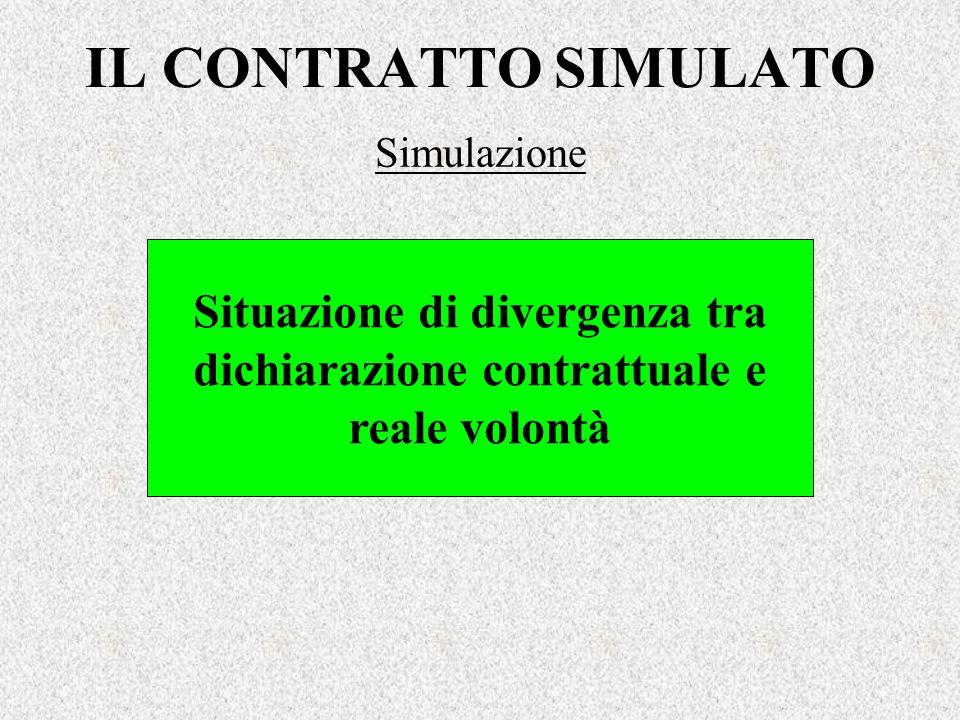 Situazione di divergenza tra dichiarazione contrattuale e