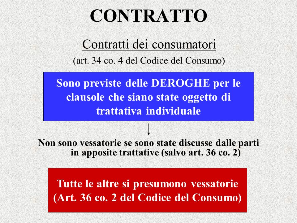 Contratti dei consumatori (art. 34 co. 4 del Codice del Consumo)