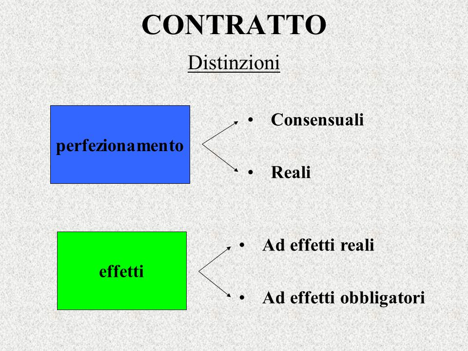 CONTRATTO Distinzioni Consensuali perfezionamento Reali