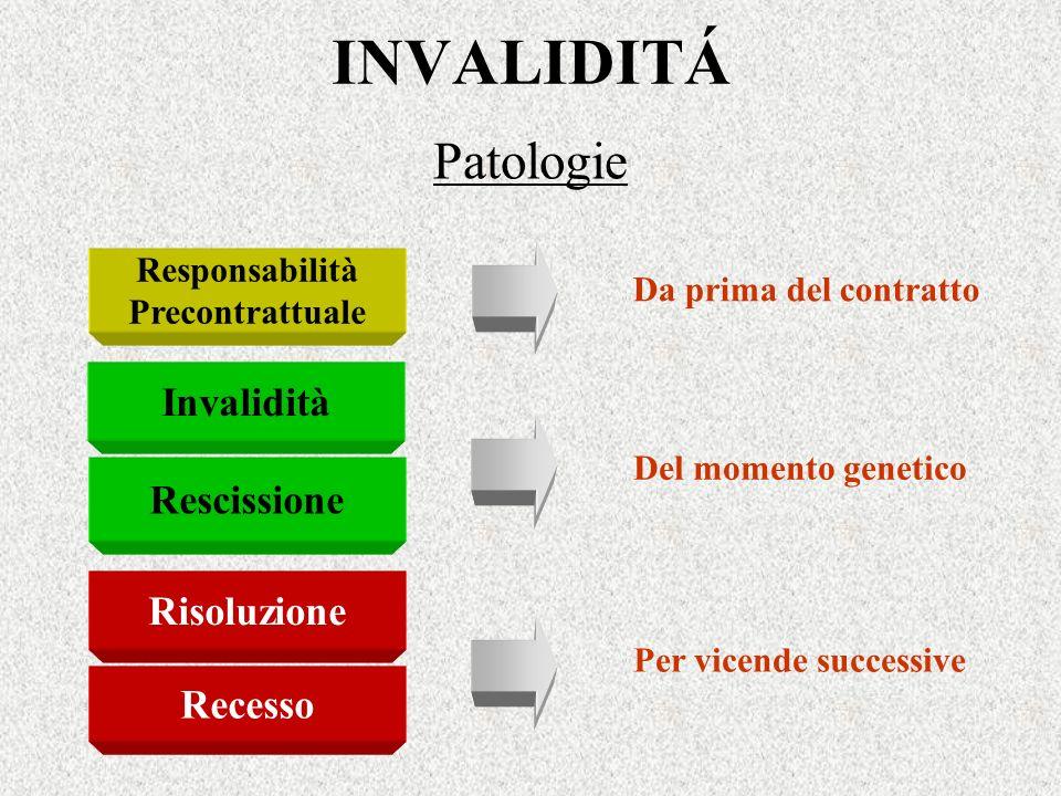INVALIDITÁ Patologie Invalidità Rescissione Risoluzione Recesso