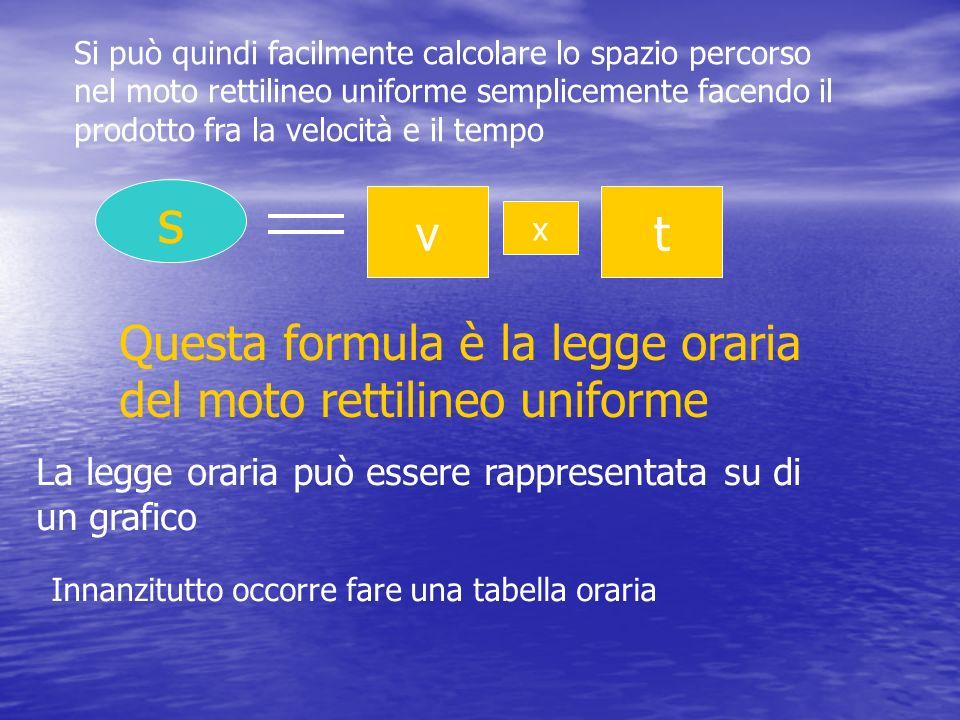 s v t Questa formula è la legge oraria del moto rettilineo uniforme