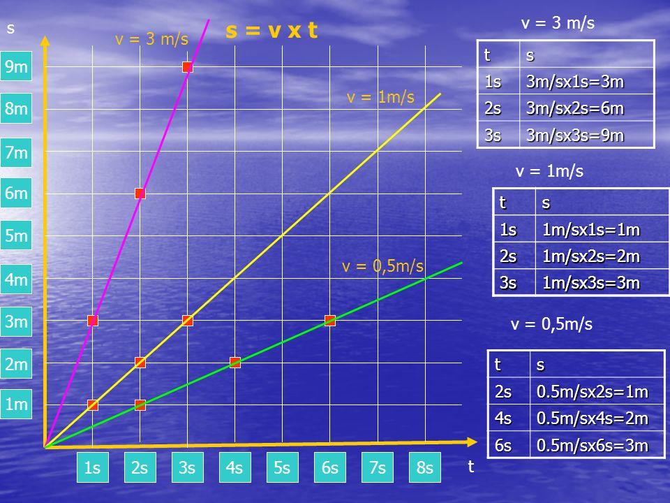 s = v x t 1m 2m 3m 4m 5m 6m 7m 8m 9m s v = 3 m/s v = 3 m/s t s 1s