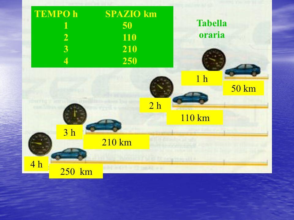 50 km110 km. 210 km. 250 km. 1 h. 2 h. 3 h. 4 h. TEMPO h SPAZIO km. 1 50. 2 110. 3 210. 4 250.