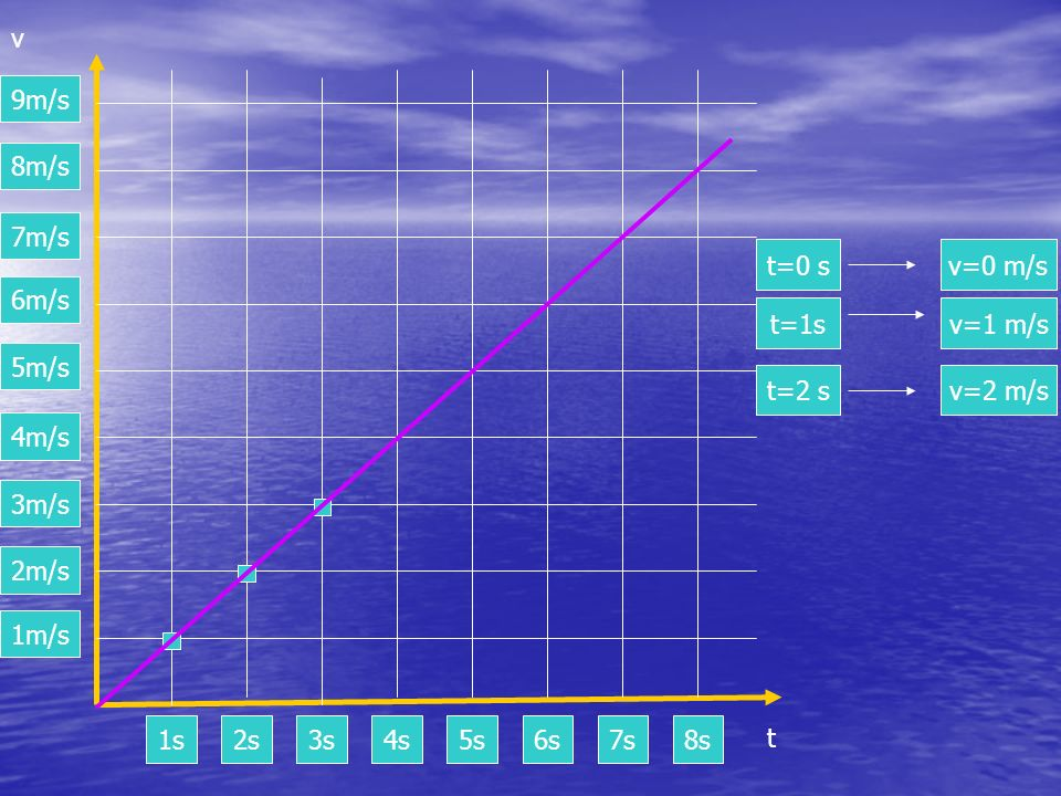 1m/s2m/s. 3m/s. 4m/s. 5m/s. 6m/s. 7m/s. 8m/s. 9m/s. v. t=0 s. v=0 m/s. t=1s. v=1 m/s. t=2 s. v=2 m/s.
