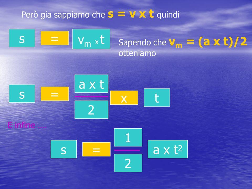 Però gia sappiamo che s = v x t quindi