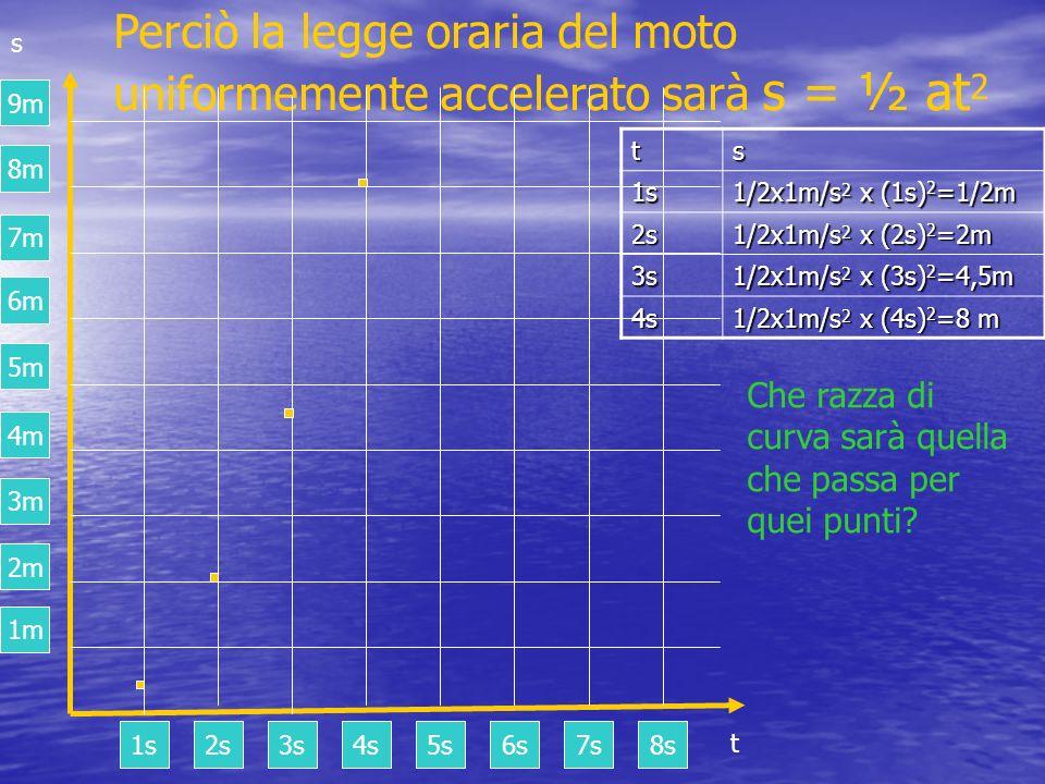 Perciò la legge oraria del moto uniformemente accelerato sarà s = ½ at2