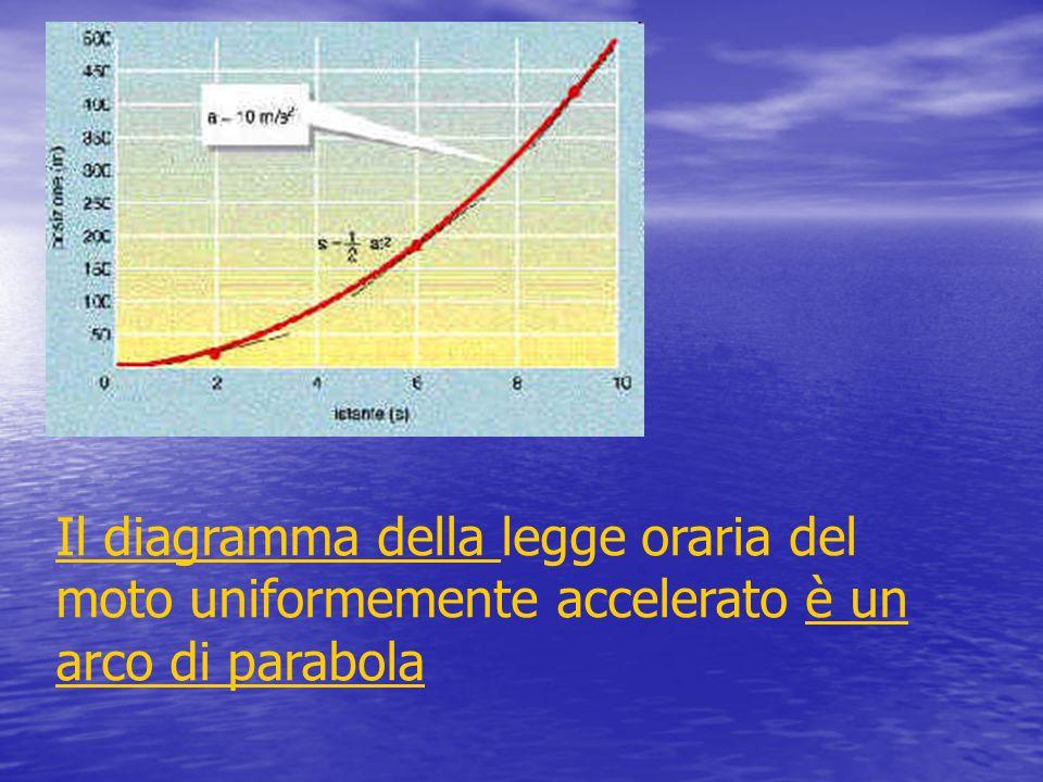Il diagramma della legge oraria del moto uniformemente accelerato è un arco di parabola