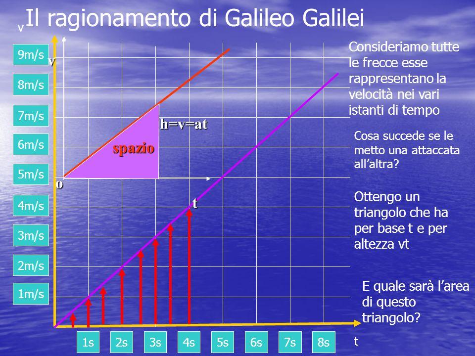 Il ragionamento di Galileo Galilei