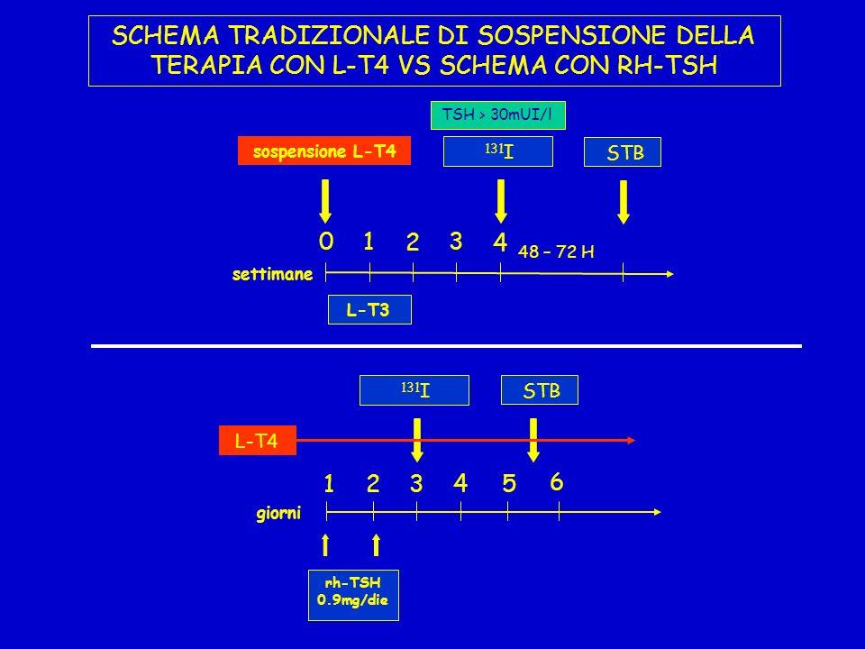 SCHEMA TRADIZIONALE DI SOSPENSIONE DELLA TERAPIA CON L-T4 VS SCHEMA CON RH-TSH