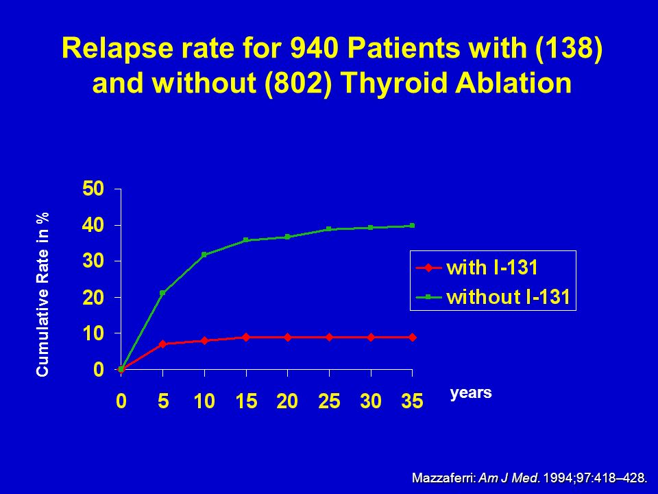 Relapse rate for 940 Patients with (138) and without (802) Thyroid Ablation