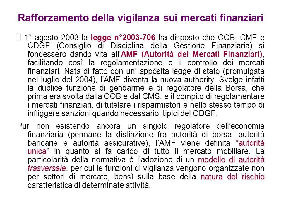 Rafforzamento della vigilanza sui mercati finanziari
