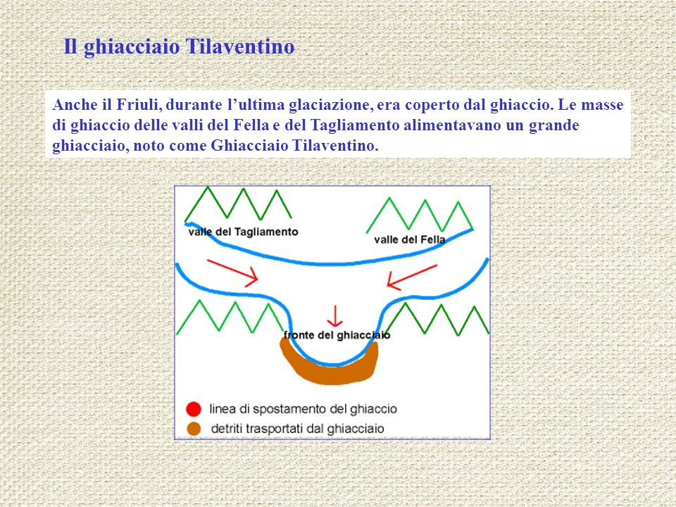 Il ghiacciaio Tilaventino