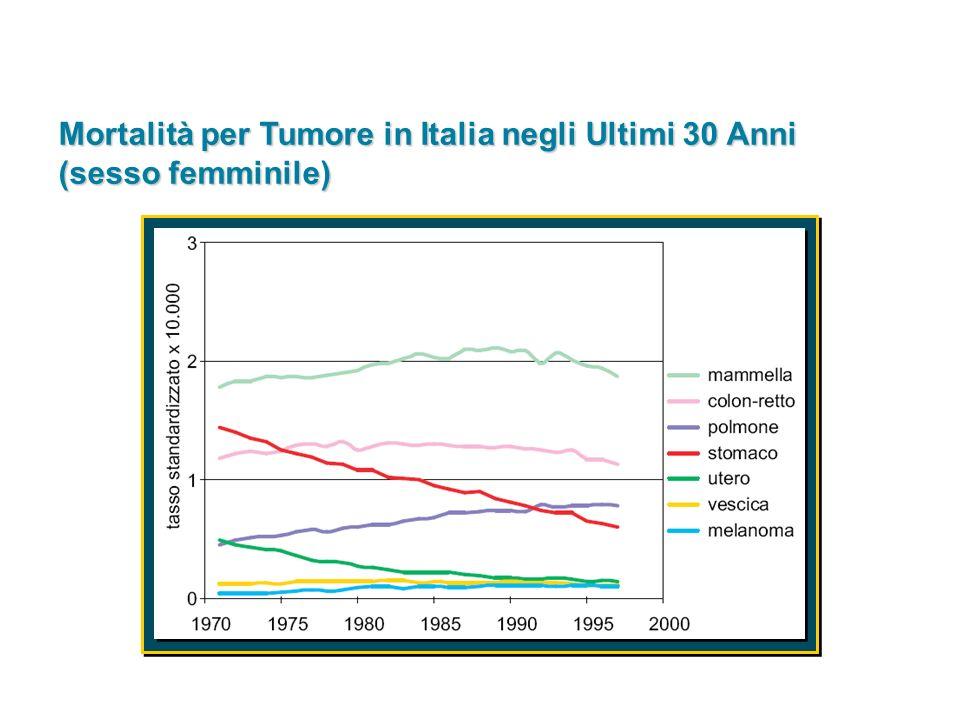 Mortalità per Tumore in Italia negli Ultimi 30 Anni