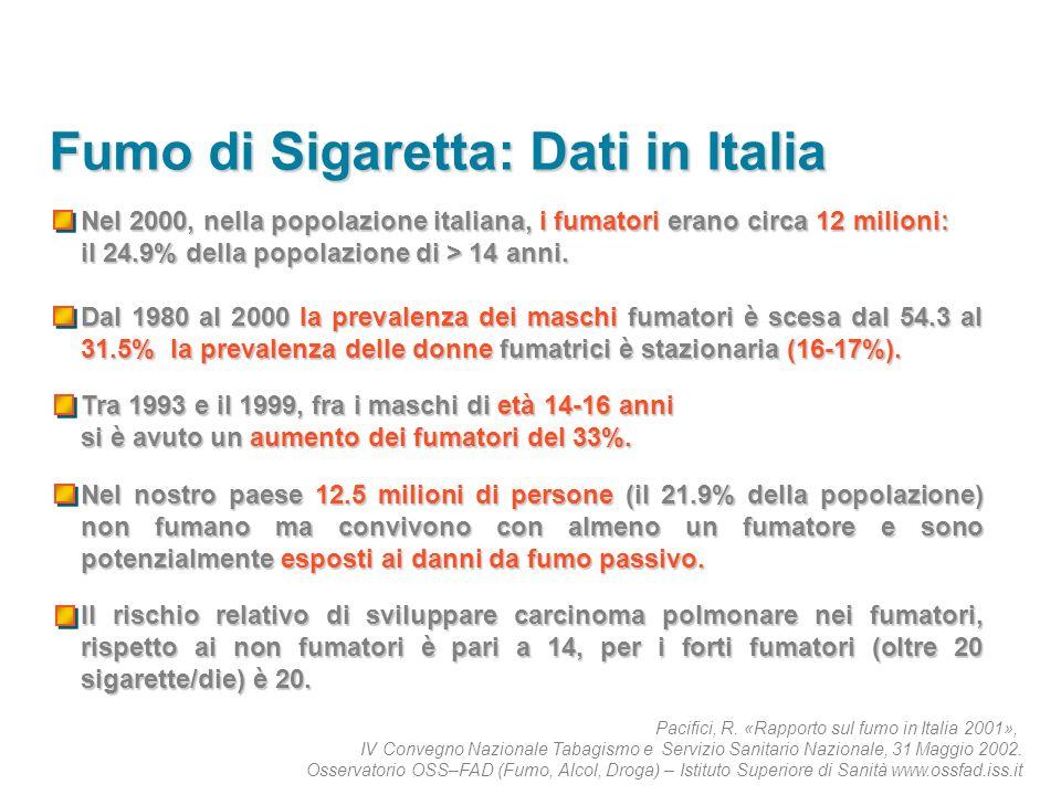 Fumo di Sigaretta: Dati in Italia