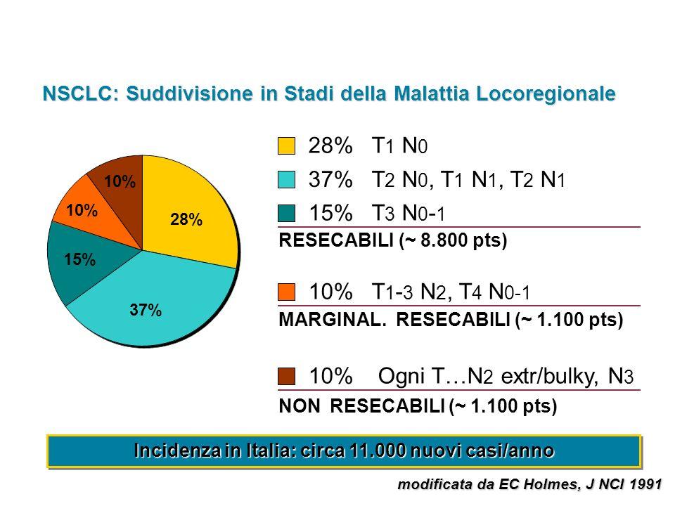 Incidenza in Italia: circa 11.000 nuovi casi/anno