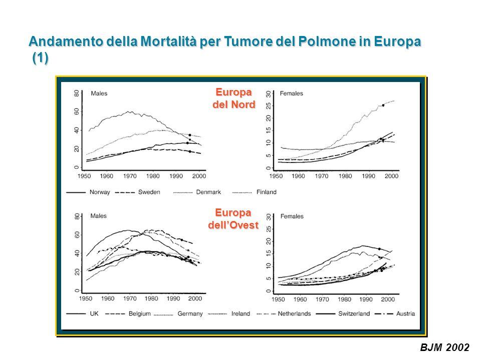 Andamento della Mortalità per Tumore del Polmone in Europa (1)