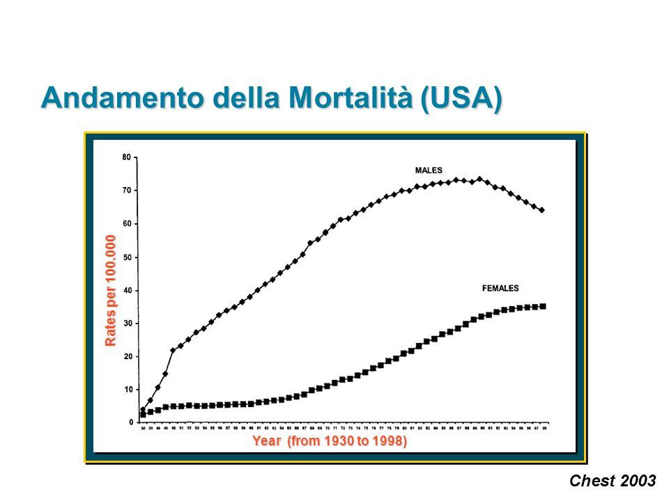Andamento della Mortalità (USA)