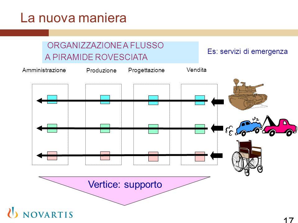 La nuova maniera Vertice: supporto 17 ORGANIZZAZIONE A FLUSSO