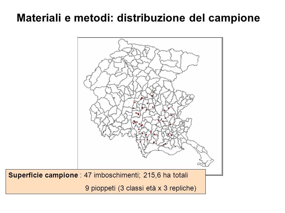 Materiali e metodi: distribuzione del campione