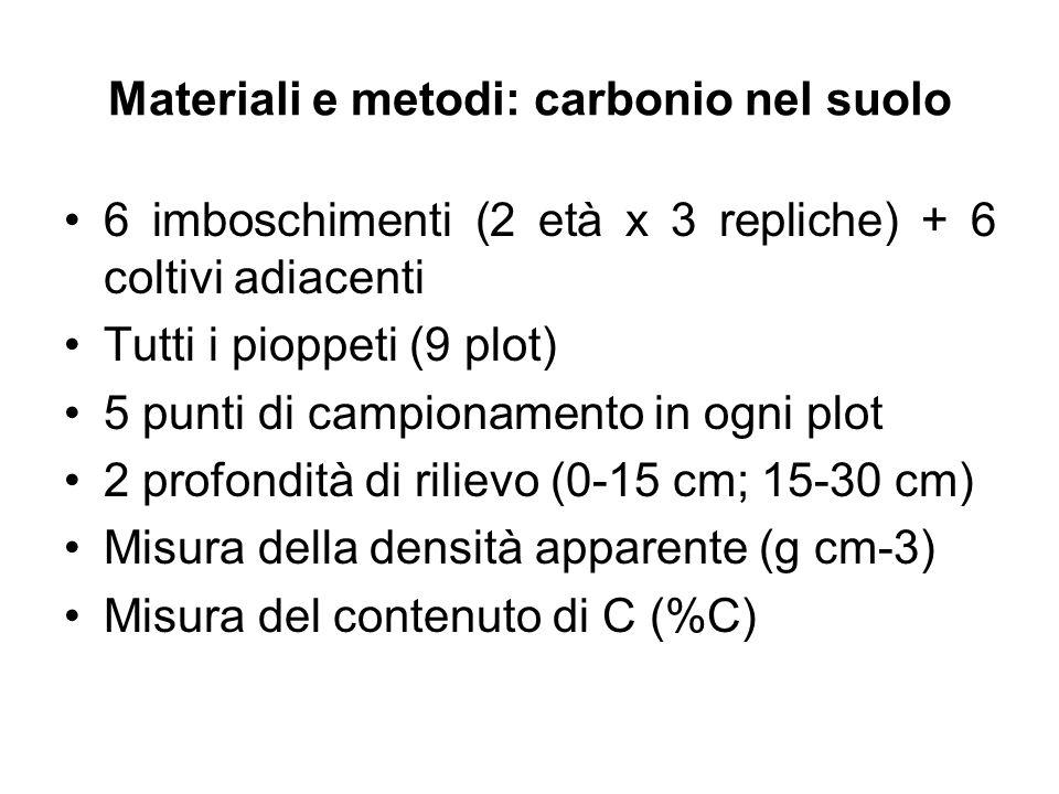 Materiali e metodi: carbonio nel suolo