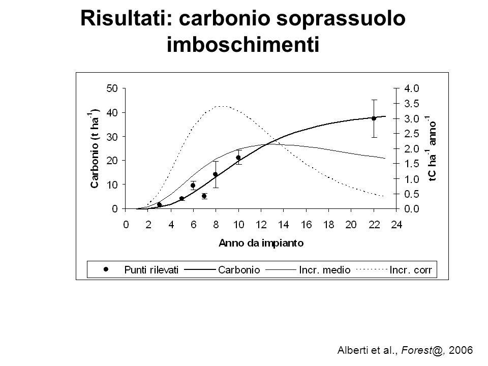 Risultati: carbonio soprassuolo imboschimenti