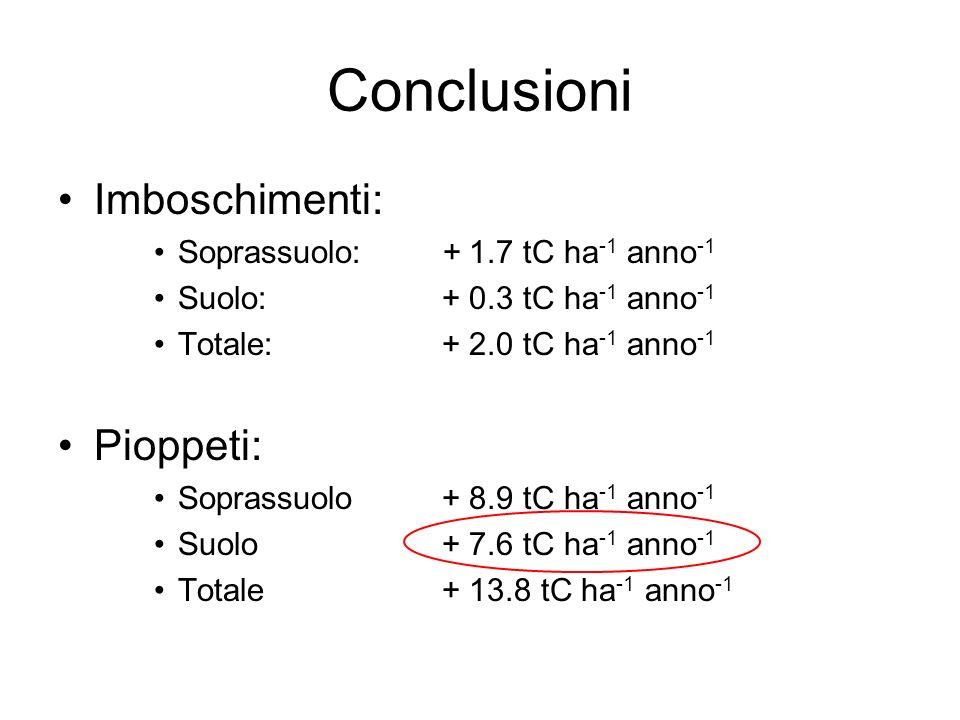 Conclusioni Imboschimenti: Pioppeti: Soprassuolo: + 1.7 tC ha-1 anno-1