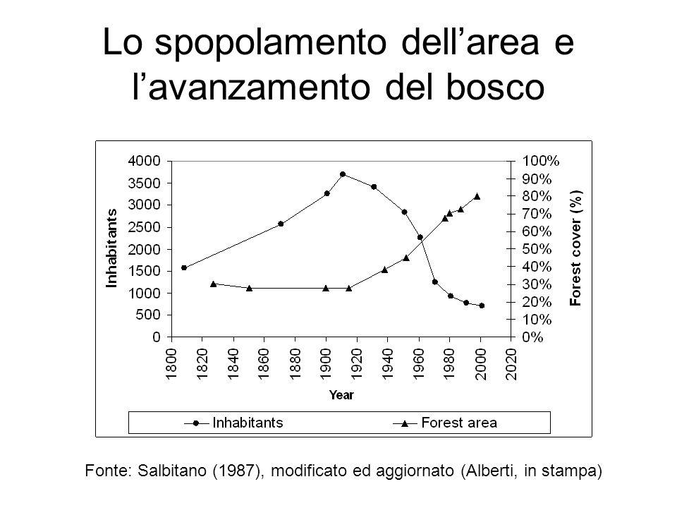 Lo spopolamento dell'area e l'avanzamento del bosco
