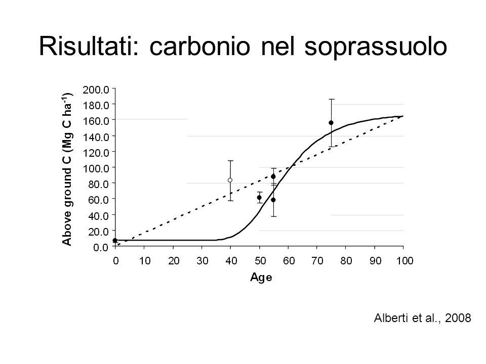 Risultati: carbonio nel soprassuolo